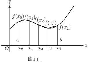 复合梯形求积
